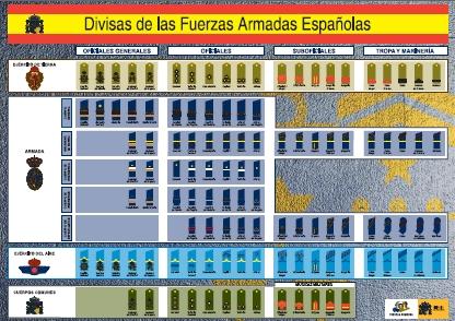 divisas-militares-espana