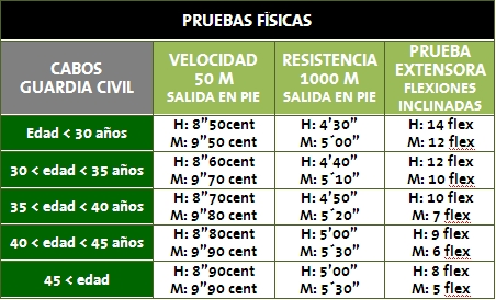 pruebas-fisicas-cabos-guardia-civil