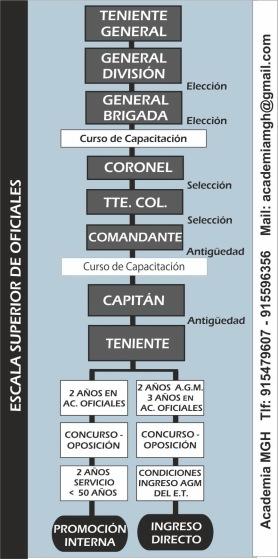 Acceso Escala Superior Oficiales Guardia Civil