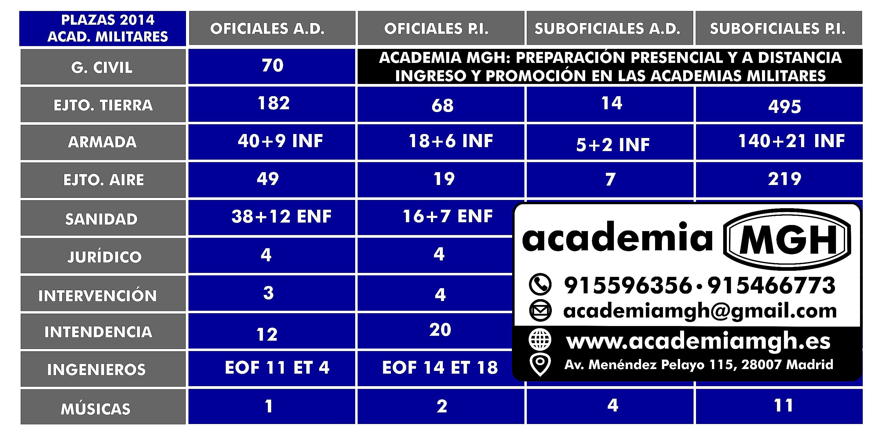 plazas-academias-militares-2014