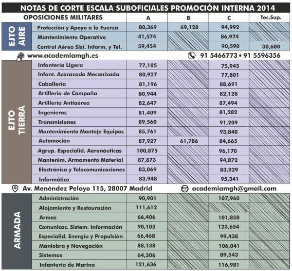 notas_corte_suboficiales_2014