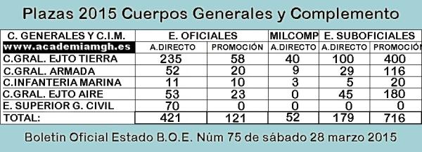 plazas-c-generales-2015