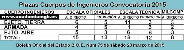 plazas-ingenieros-2015