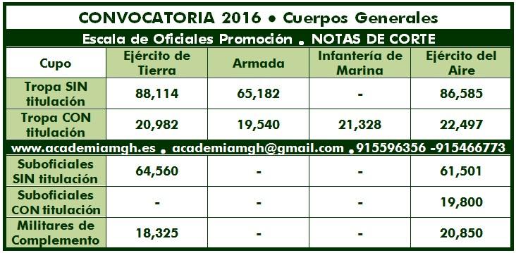 notas_corte_oficiales2016