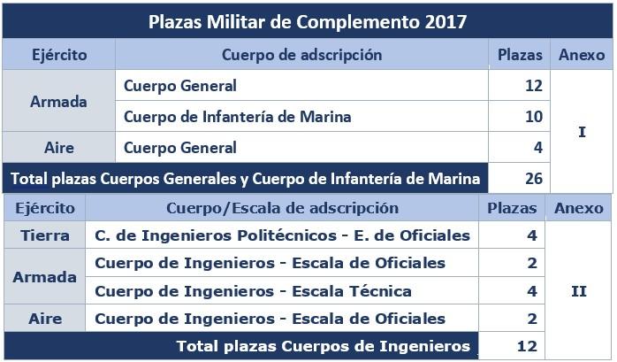 plazas2017-compemento