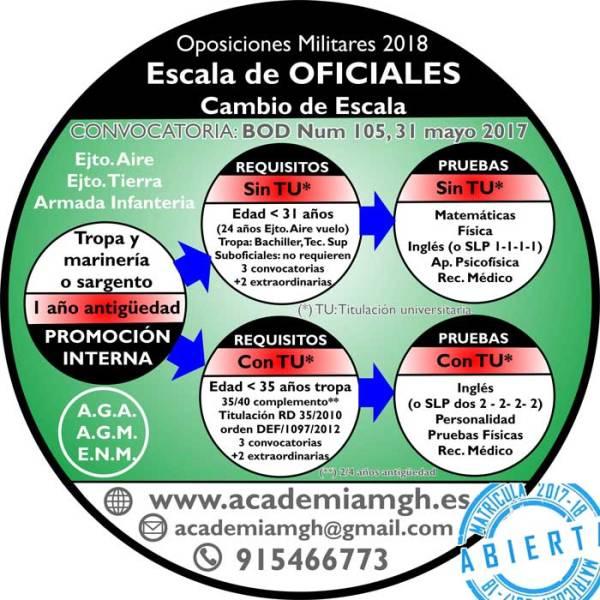 oposicion_oficiales_2018