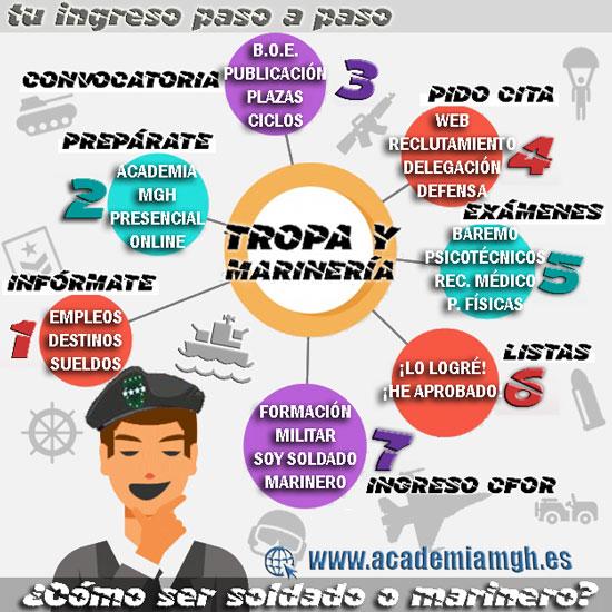 tropa_marineria