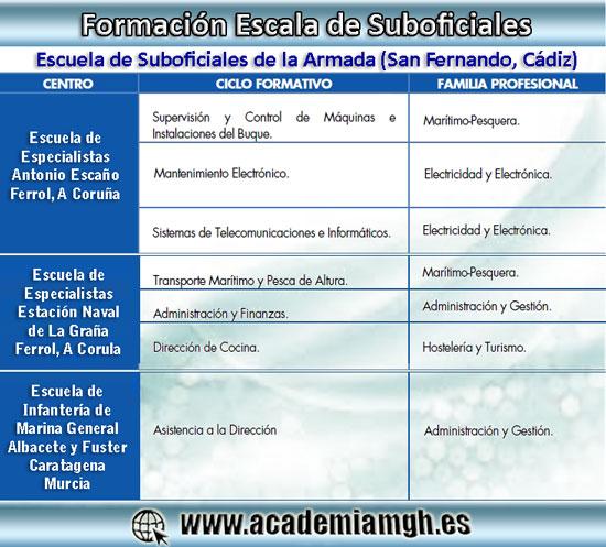 formacion_suboficiales_arm